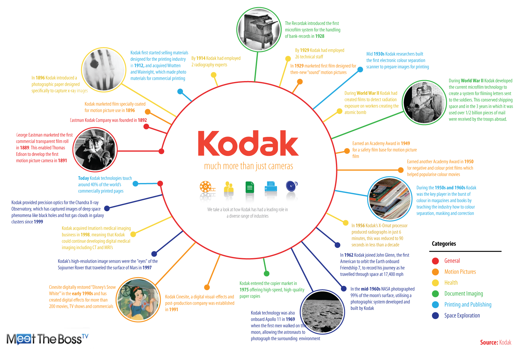 kodak market structure What went wrong at eastman kodak  the fundamental market structure had  it had 63% of the chinese retail film market kodak has managed to keep afloat by.